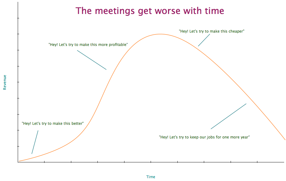 The meetings get worse with time